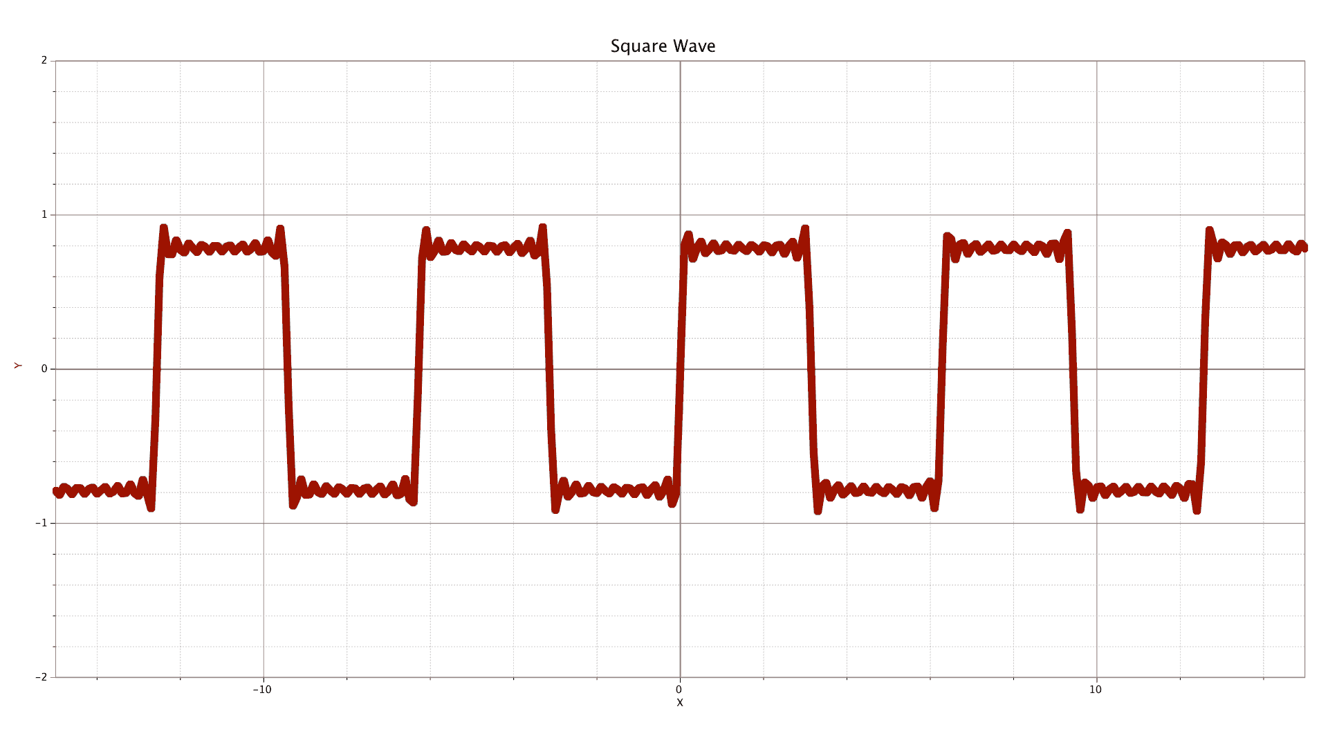 graph that approximates a square wave