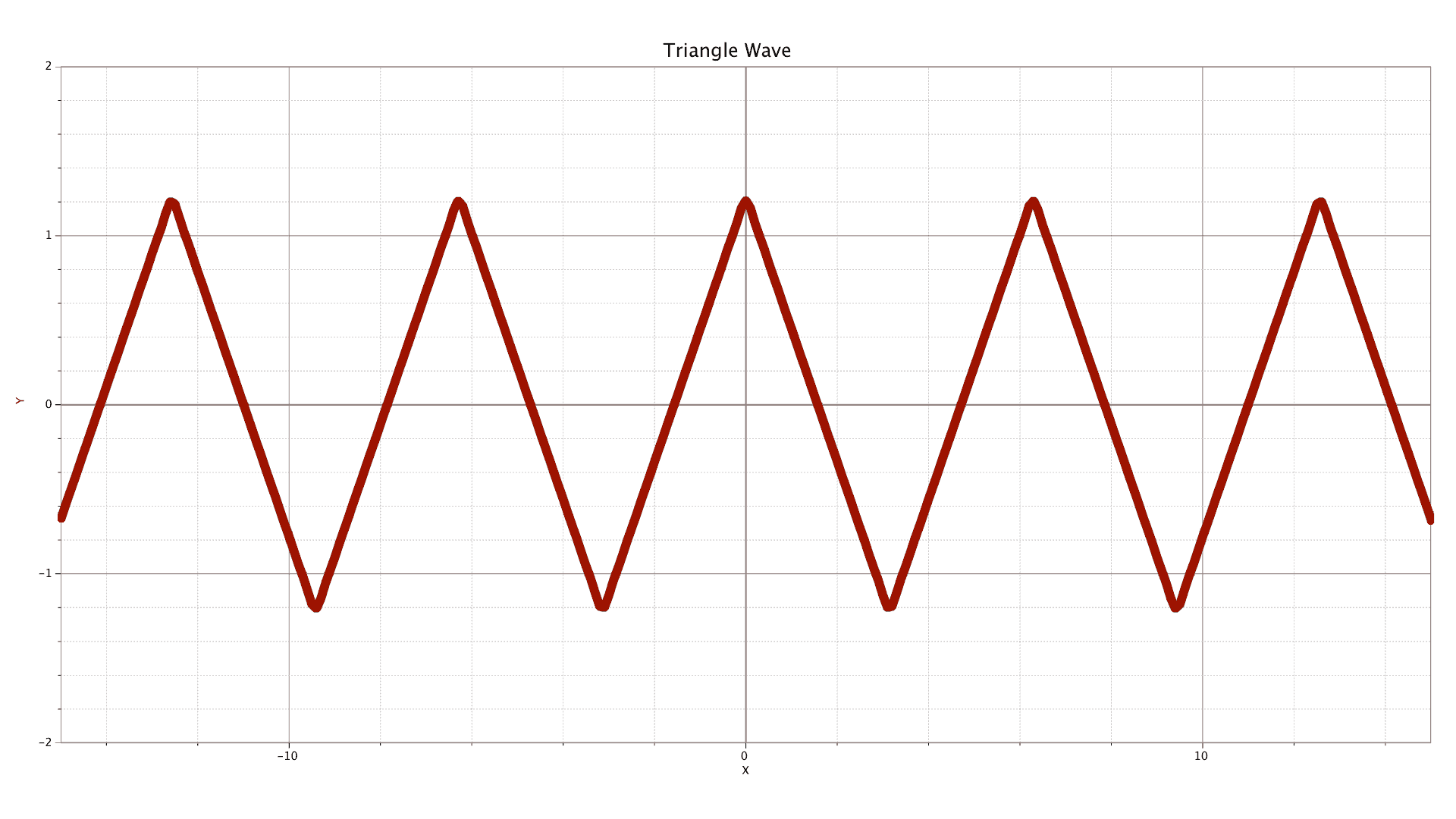 graph that approximates a triangle wave
