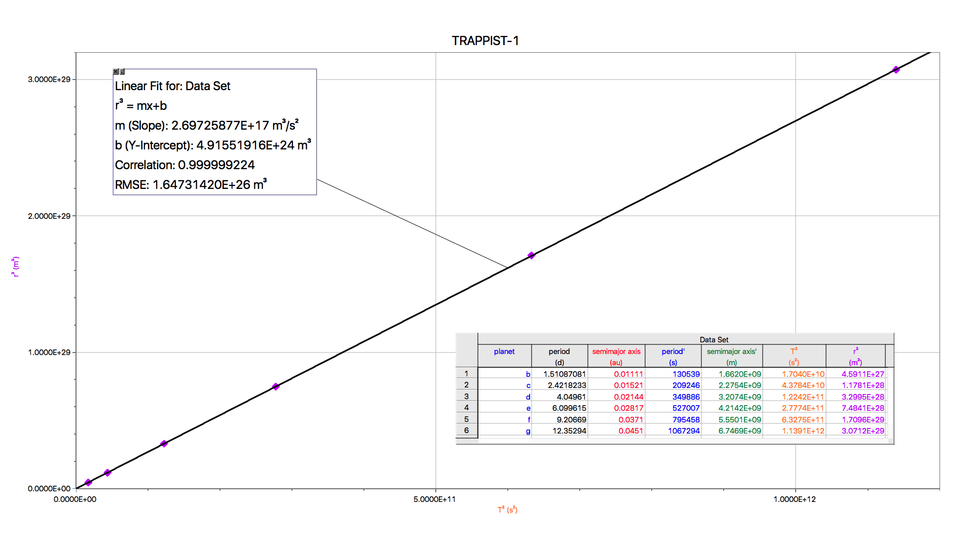 Scatterplot with a line of best fit