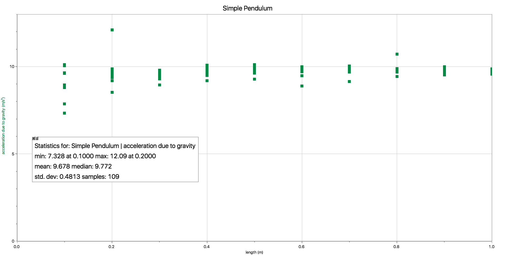 Graph with some one-variable statistics: min, max, mean, median, standard deviation, and number